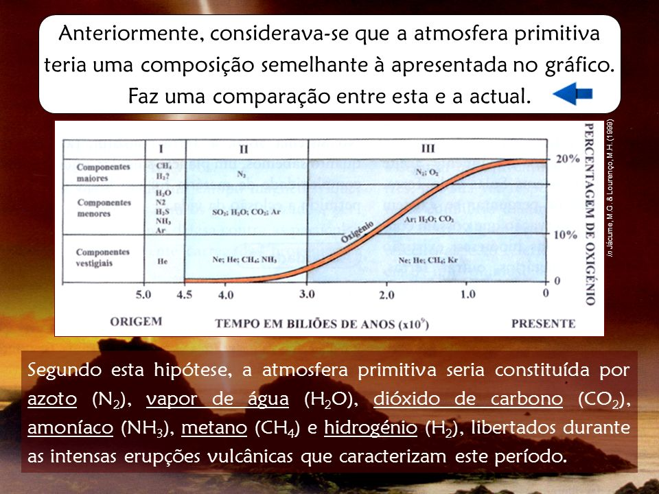 A principal diferença entre esta atmosfera primitiva e a atmosfera actual, reside no facto de a primeira não possuir Oxigénio livre (O 2 ).