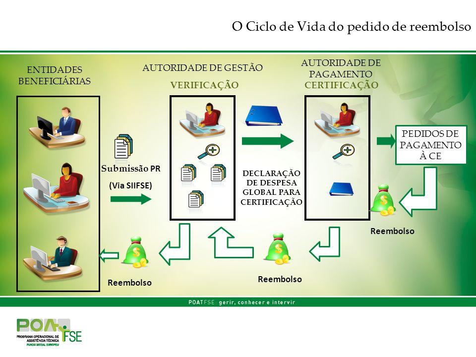 O Ciclo de Vida do pedido de reembolso ENTIDADES BENEFICIÁRIAS AUTORIDADE DE GESTÃO VERIFICAÇÃO DECLARAÇÃO DE DESPESA GLOBAL PARA CERTIFICAÇÃO Submiss