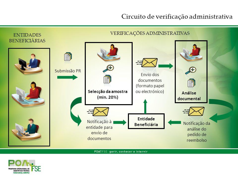 Circuito de verificação administrativa VERIFICAÇÕES ADMINISTRATIVAS Submissão PR Selecção da amostra (min. 20%) Notificação à entidade para envio de d
