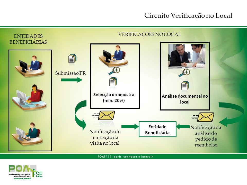 Circuito Verificação no Local VERIFICAÇÕES NO LOCAL Submissão PR Selecção da amostra (min. 20%) Notificação de marcação da visita no local Análise doc