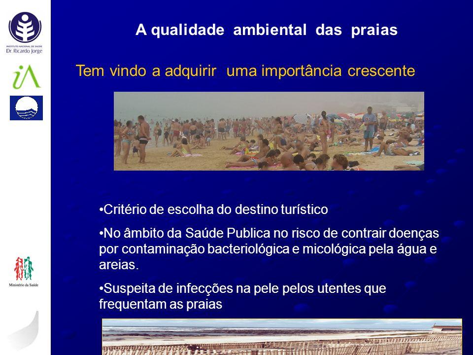 A qualidade ambiental das praias Tem vindo a adquirir uma importância crescente Critério de escolha do destino turístico No âmbito da Saúde Publica no