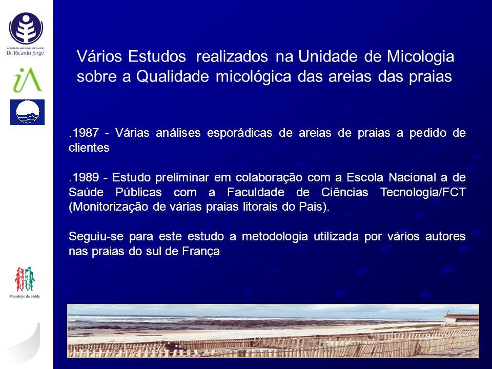 Vários Estudos realizados na Unidade de Micologia sobre a Qualidade micológica das areias das praias.1987 - Várias análises esporádicas de areias de p