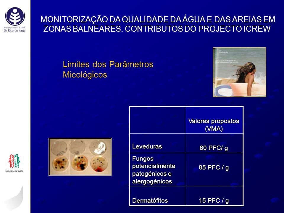 Limites dos Parâmetros Micológicos MONITORIZAÇÃO DA QUALIDADE DA ÁGUA E DAS AREIAS EM ZONAS BALNEARES. CONTRIBUTOS DO PROJECTO ICREW Valores propostos