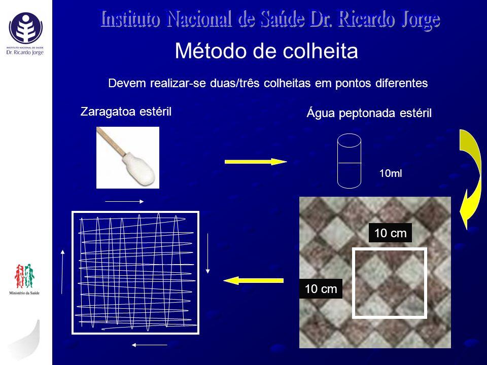 Método de colheita 10 cm Zaragatoa estéril Água peptonada estéril Devem realizar-se duas/três colheitas em pontos diferentes 10ml