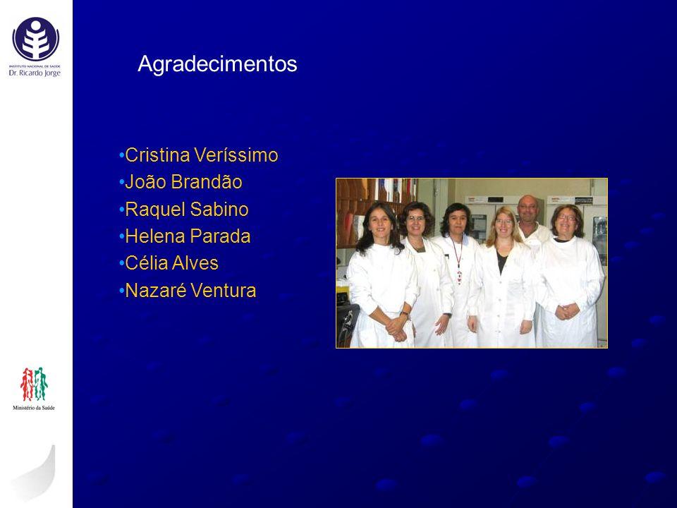 Cristina Veríssimo João Brandão Raquel Sabino Helena Parada Célia Alves Nazaré Ventura Agradecimentos