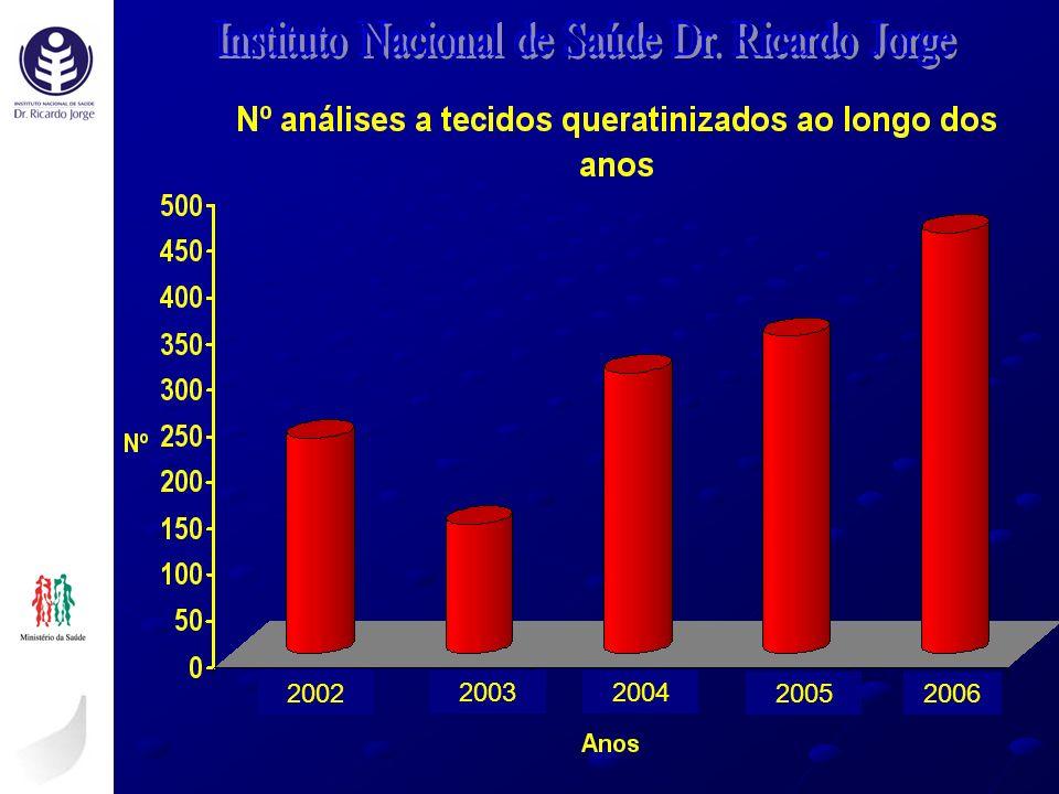 2002 2003 2002 2004 20052006