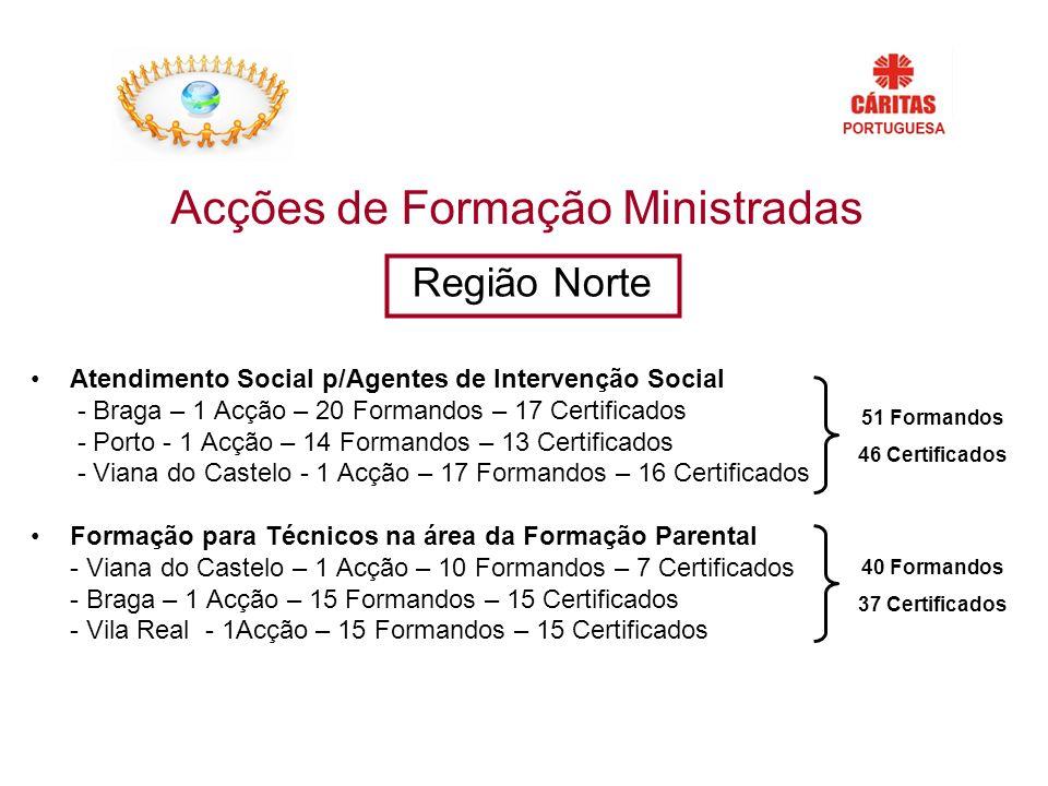 Acções de Formação Ministradas Atendimento Social p/Agentes de Intervenção Social - Braga – 1 Acção – 20 Formandos – 17 Certificados - Porto - 1 Acção – 14 Formandos – 13 Certificados - Viana do Castelo - 1 Acção – 17 Formandos – 16 Certificados Formação para Técnicos na área da Formação Parental - Viana do Castelo – 1 Acção – 10 Formandos – 7 Certificados - Braga – 1 Acção – 15 Formandos – 15 Certificados - Vila Real - 1Acção – 15 Formandos – 15 Certificados Região Norte 51 Formandos 46 Certificados 40 Formandos 37 Certificados