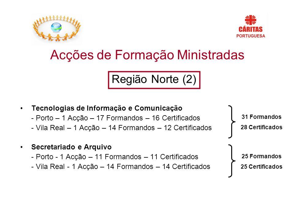 Acções de Formação Ministradas Tecnologias de Informação e Comunicação - Porto – 1 Acção – 17 Formandos – 16 Certificados - Vila Real – 1 Acção – 14 Formandos – 12 Certificados Secretariado e Arquivo - Porto - 1 Acção – 11 Formandos – 11 Certificados - Vila Real - 1 Acção – 14 Formandos – 14 Certificados Região Norte (2) 31 Formandos 28 Certificados 25 Formandos 25 Certificados