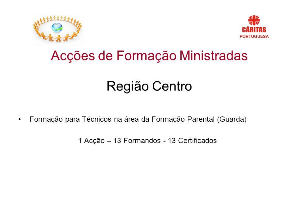 Região Centro Formação para Técnicos na área da Formação Parental (Guarda) 1 Acção – 13 Formandos - 13 Certificados Acções de Formação Ministradas