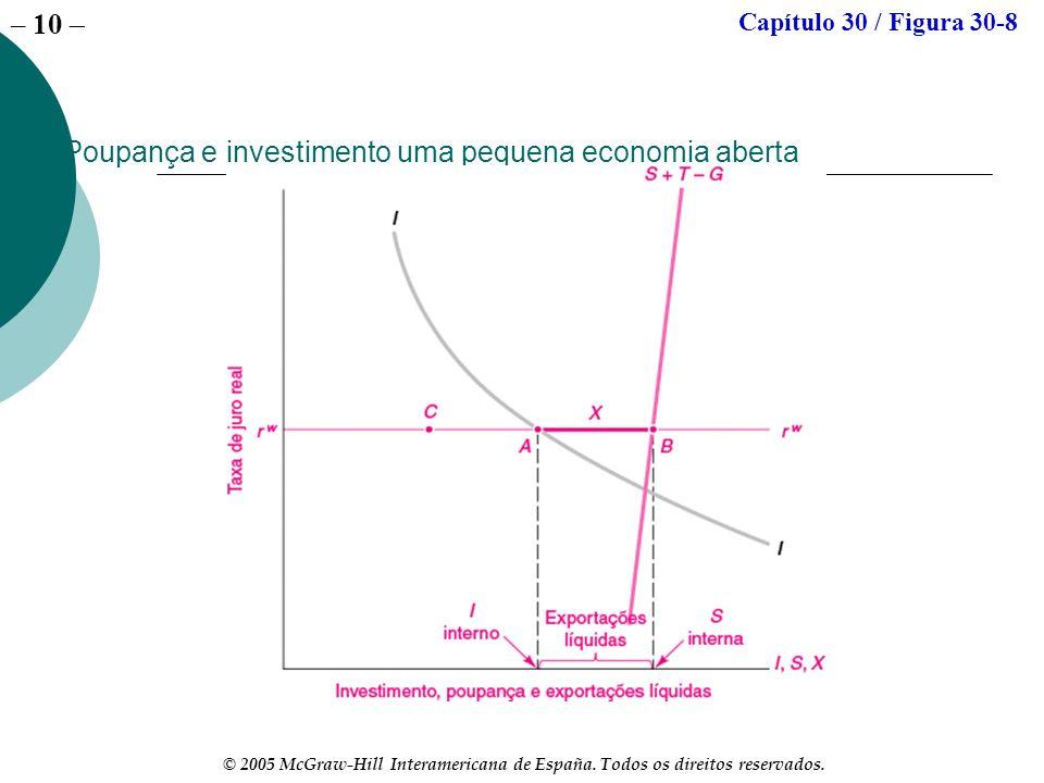 – 10 © 2005 McGraw-Hill Interamericana de España. Todos os direitos reservados. Poupança e investimento uma pequena economia aberta Capítulo 30 / Figu