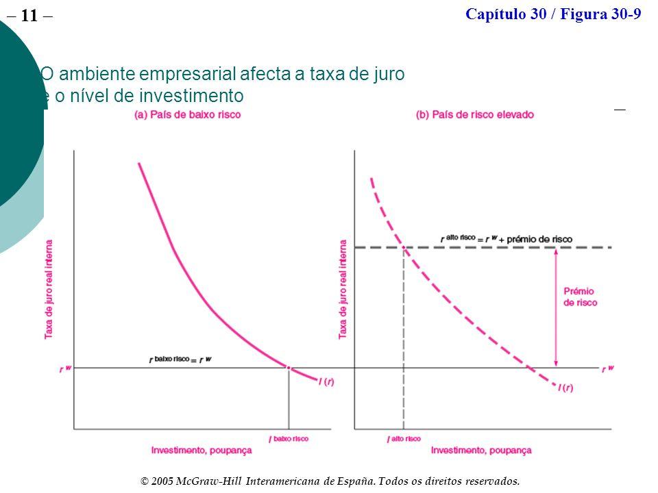 – 11 © 2005 McGraw-Hill Interamericana de España. Todos os direitos reservados. O ambiente empresarial afecta a taxa de juro e o nível de investimento