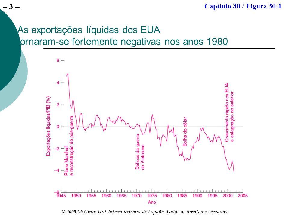 – 3 © 2005 McGraw-Hill Interamericana de España. Todos os direitos reservados. As exportações líquidas dos EUA tornaram se fortemente negativas nos an
