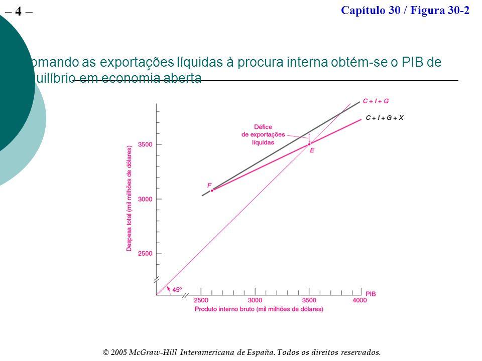 – 4 © 2005 McGraw-Hill Interamericana de España. Todos os direitos reservados. Somando as exportações líquidas à procura interna obtém-se o PIB de equ