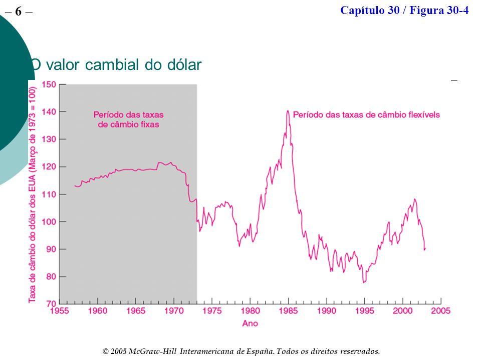 – 6 © 2005 McGraw-Hill Interamericana de España. Todos os direitos reservados. O valor cambial do dólar Capítulo 30 / Figura 30-4