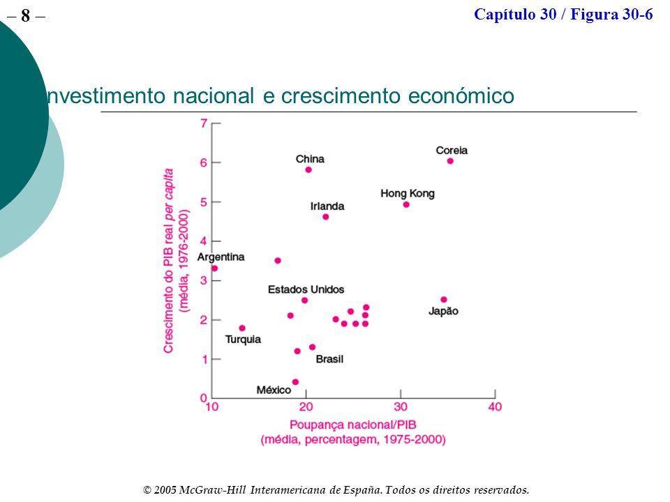 – 8 © 2005 McGraw-Hill Interamericana de España. Todos os direitos reservados. Investimento nacional e crescimento económico Capítulo 30 / Figura 30-6