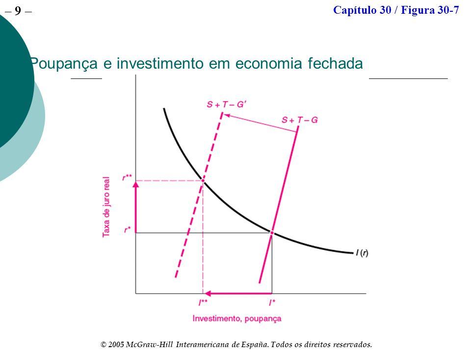 – 9 © 2005 McGraw-Hill Interamericana de España. Todos os direitos reservados. Poupança e investimento em economia fechada Capítulo 30 / Figura 30-7
