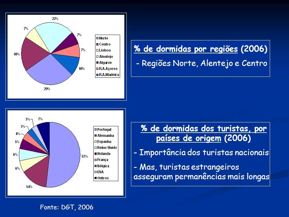 % de dormidas por regiões (2006) - Regiões Norte, Alentejo e Centro Fonte: DGT, 2006 % de dormidas dos turistas, por países de origem (2006) - Importância dos turistas nacionais - Mas, turistas estrangeiros asseguram permanências mais longas