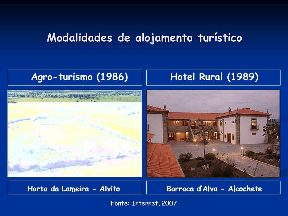 Modalidades de alojamento turístico Agro-turismo (1986) Horta da Lameira - Alvito Hotel Rural (1989) Barroca dAlva - Alcochete Fonte: Internet, 2007