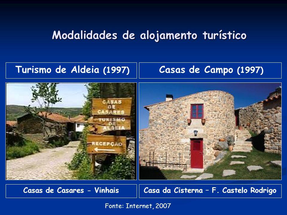 Modalidades de alojamento turístico Turismo de Aldeia (1997) Casas de Casares - Vinhais Casas de Campo (1997) Casa da Cisterna – F.
