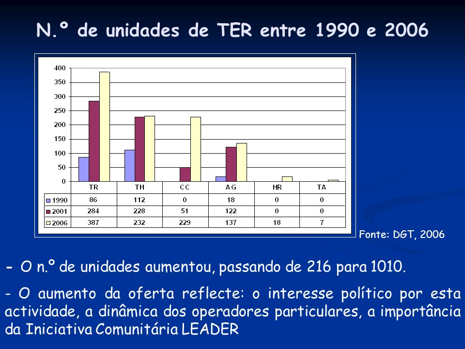 N.º de unidades de TER entre 1990 e 2006 - O n.º de unidades aumentou, passando de 216 para 1010.
