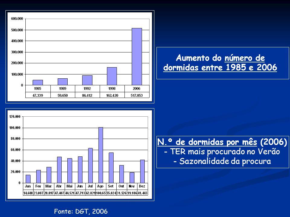 N.º de dormidas por mês (2006) - TER mais procurado no Verão - Sazonalidade da procura Aumento do número de dormidas entre 1985 e 2006 Fonte: DGT, 2006