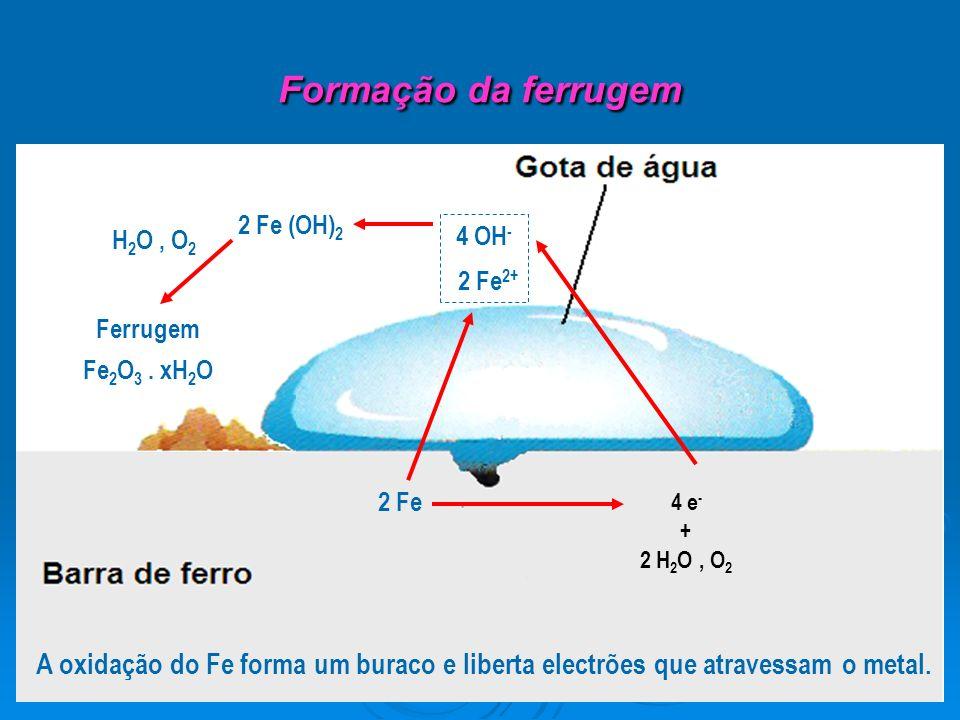 Formação da ferrugem 2 Fe + 2 H 2 O, O 2 4 OH - 2 Fe (OH) 2 H 2 O, O 2 Ferrugem Fe 2 O 3. xH 2 O A oxidação do Fe forma um buraco e liberta electrões