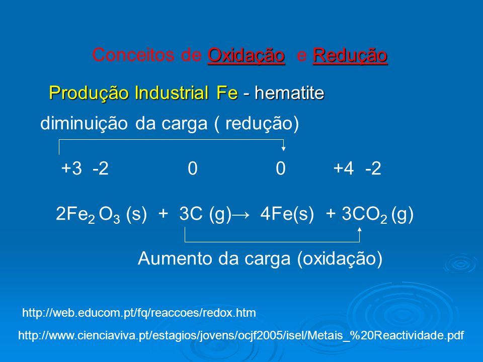OxidaçãoRedução Conceitos de Oxidação e Redução diminuição da carga ( redução) +3 -2 0 0 +4 -2 2Fe 2 O 3 (s) + 3C (g) 4Fe(s) + 3CO 2 (g) Aumento da ca