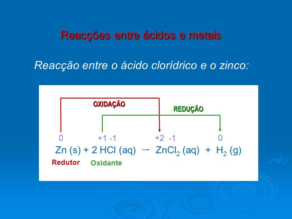 Reacções entre ácidos e metais Reacção entre o ácido clorídrico e o zinco: Zn (s) + 2 HCl (aq) ZnCl 2 (aq) + H 2 (g) 0 +1 +2 0 OXIDAÇÃO REDUÇÃO Reduto