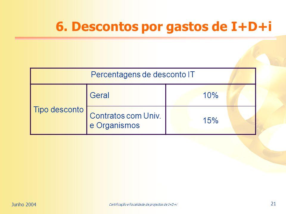 Certificação e fiscalidade de projectos de I+D+i Junho 2004 21 Percentagens de desconto IT Tipo desconto Geral10% Contratos com Univ.