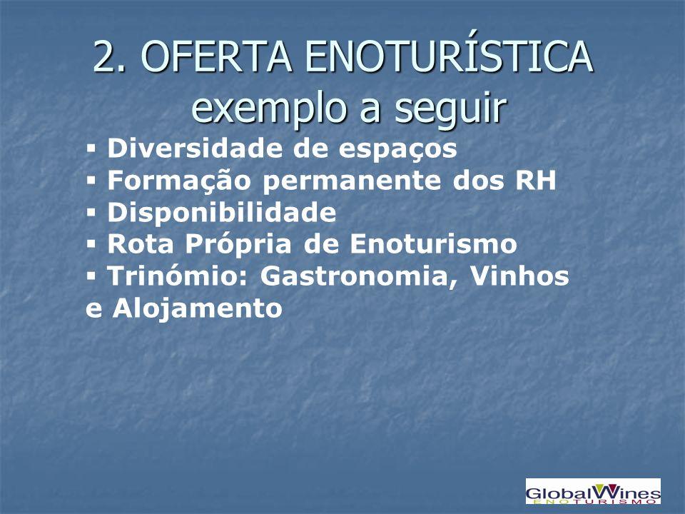 2. OFERTA ENOTURÍSTICA exemplo a seguir Diversidade de espaços Formação permanente dos RH Disponibilidade Rota Própria de Enoturismo Trinómio: Gastron