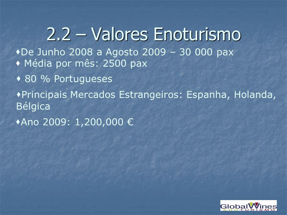 2.2 – Valores Enoturismo Principais Mercados Estrangeiros: Espanha, Holanda, Bélgica De Junho 2008 a Agosto 2009 – 30 000 pax Média por mês: 2500 pax