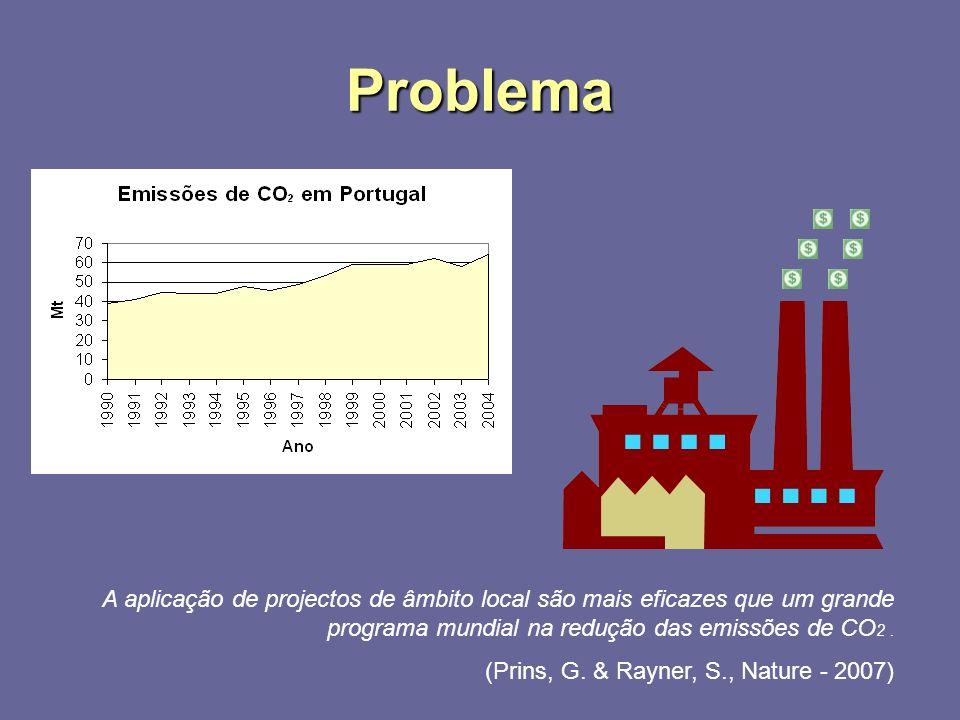 Problema A aplicação de projectos de âmbito local são mais eficazes que um grande programa mundial na redução das emissões de CO 2.