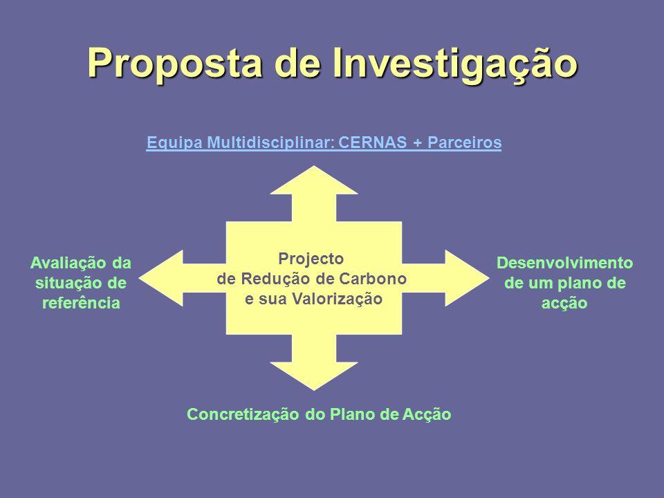 Proposta de Investigação Desenvolvimento de um plano de acção Equipa Multidisciplinar: CERNAS + Parceiros Avaliação da situação de referência Concretização do Plano de Acção Projecto de Redução de Carbono e sua Valorização