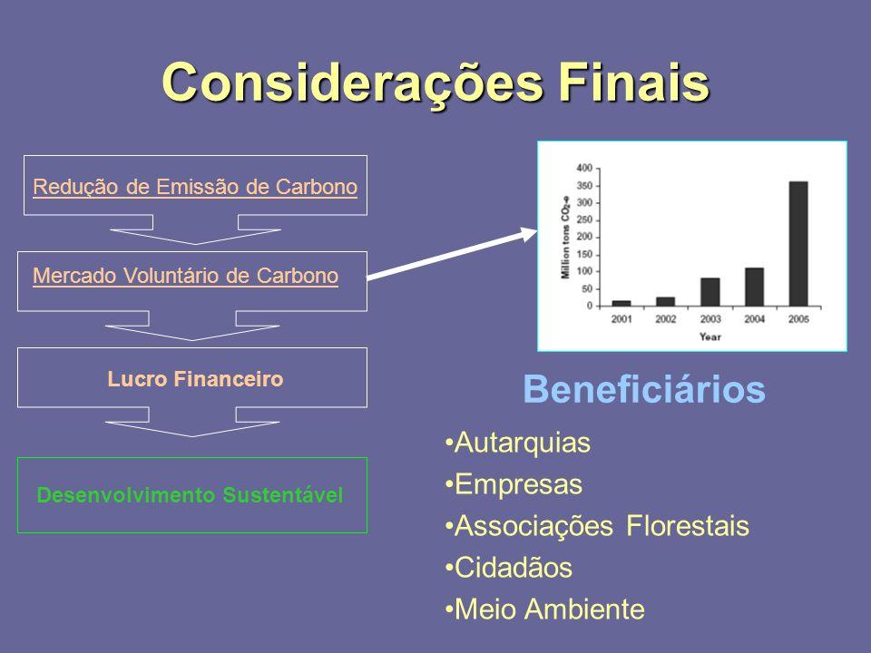 Considerações Finais Redução de Emissão de Carbono Mercado Voluntário de Carbono Lucro Financeiro Desenvolvimento Sustentável Beneficiários Autarquias Empresas Associações Florestais Cidadãos Meio Ambiente