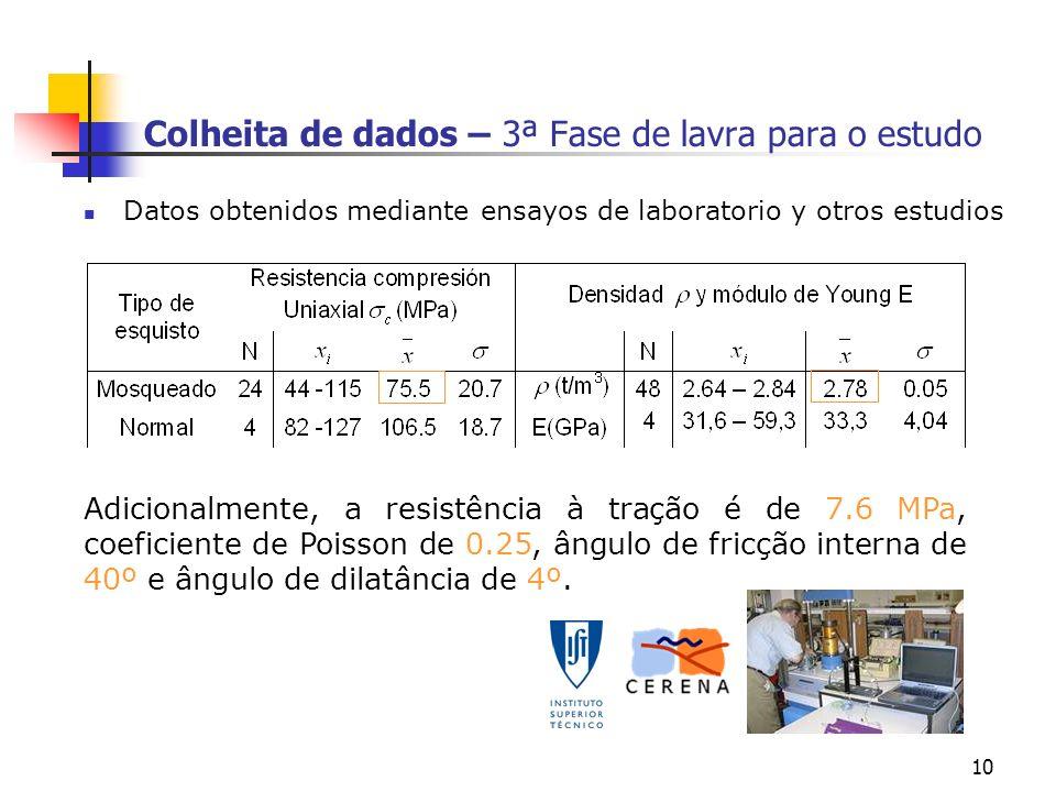 10 Colheita de dados – 3ª Fase de lavra para o estudo Datos obtenidos mediante ensayos de laboratorio y otros estudios Adicionalmente, a resistência à tração é de 7.6 MPa, coeficiente de Poisson de 0.25, ângulo de fricção interna de 40º e ângulo de dilatância de 4º.