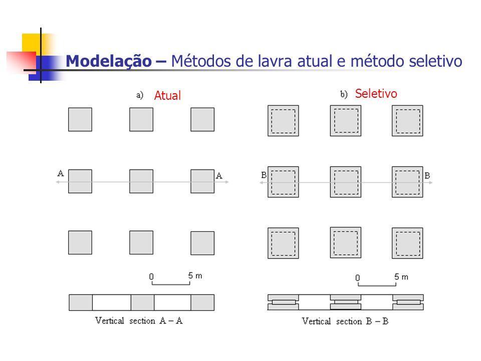 Modelação – Métodos de lavra atual e método seletivo Atual Seletivo