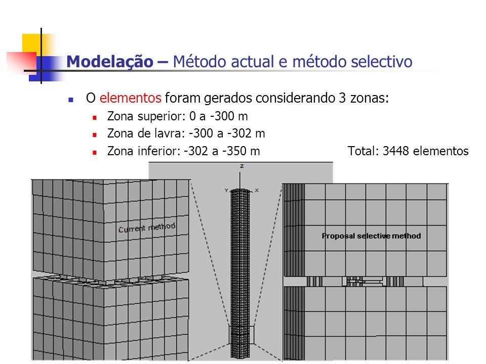 Modelação – Método actual e método selectivo O elementos foram gerados considerando 3 zonas: Zona superior: 0 a -300 m Zona de lavra: -300 a -302 m Zona inferior: -302 a -350 m Total: 3448 elementos
