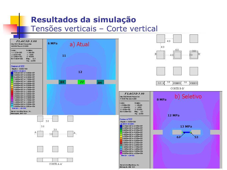 Resultados da simulação Tensões verticais – Corte vertical 12 11 13 MPa 12 MPa 8 MPa 6 MPa 77 84 6753 84 a) Atual b) Seletivo