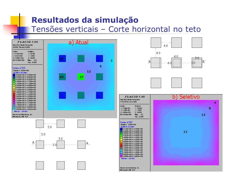 15 Resultados da simulação Tensões verticais – Corte horizontal no teto 7784 95 12 6 3 13 12 8 4 a) Atual b) Seletivo