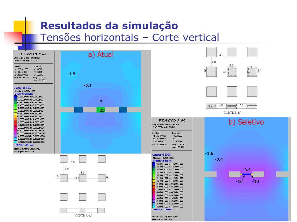 Resultados da simulação Tensões horizontais – Corte vertical -4 -1.5 -2.1 -25 -3.4 -1.6 -2.4 -16-10 b) Seletivo a) Atual