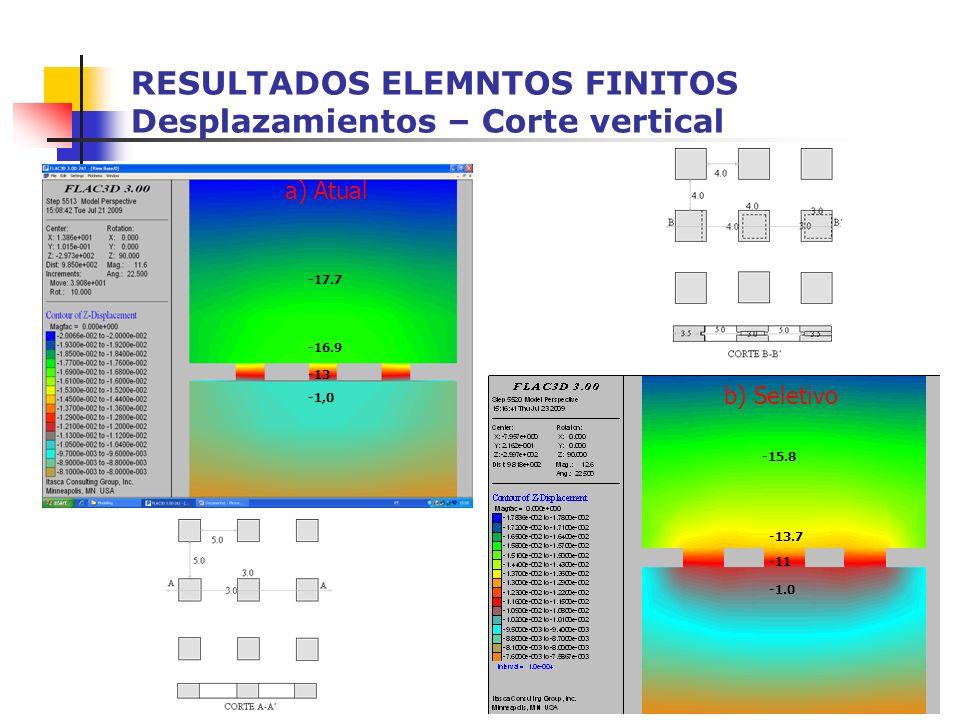 RESULTADOS ELEMNTOS FINITOS Desplazamientos – Corte vertical -16.9 -17.7 -1,0 -13 -13.7 -15.8 -11 b) Seletivo a) Atual