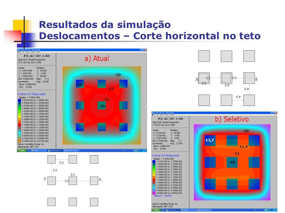 Resultados da simulação Deslocamentos – Corte horizontal no teto -10 -11 -12 -10 -16 -10 -11 -11,4 -10 -13,7 b) Seletivo a) Atual