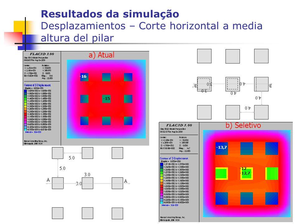 Resultados da simulação Desplazamientos – Corte horizontal a media altura del pilar -15 -16 -12,7 -12 -13,7 b) Seletivo a) Atual