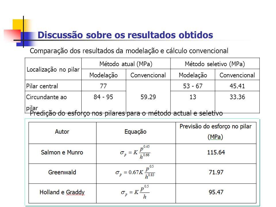 Discussão sobre os resultados obtidos Localização no pilar Método atual (MPa)Método seletivo (MPa) ModelaçãoConvencionalModelaçãoConvencional Pilar central77 59.29 53 - 6745.41 Circundante ao pilar 84 - 951333.36 Comparação dos resultados da modelação e cálculo convencional Predição do esforço nos pilares para o método actual e seletivo