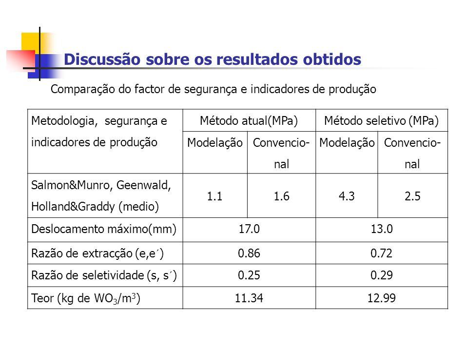 Discussão sobre os resultados obtidos Metodologia, segurança e indicadores de produção Método atual(MPa)Método seletivo (MPa) Modelação Convencio- nal Modelação Convencio- nal Salmon&Munro, Geenwald, Holland&Graddy (medio) 1.11.64.32.5 Deslocamento máximo(mm)17.013.0 Razão de extracção (e,e´) 0.860.72 Razão de seletividade (s, s´) 0.250.29 Teor (kg de WO 3 /m 3 )11.3412.99 Comparação do factor de segurança e indicadores de produção