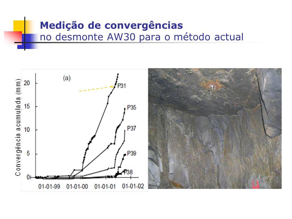 Medição de convergências no desmonte AW30 para o método actual