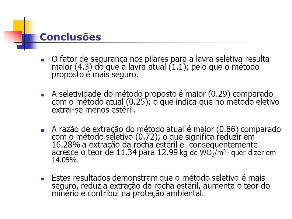 Conclusões O fator de segurança nos pilares para a lavra seletiva resulta maior (4.3) do que a lavra atual (1.1); pelo que o método proposto é mais seguro.