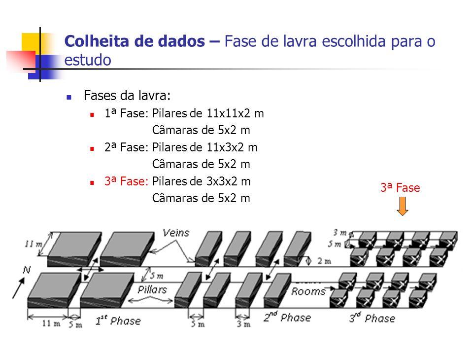 Colheita de dados – Fase de lavra escolhida para o estudo Fases da lavra: 1ª Fase: Pilares de 11x11x2 m Câmaras de 5x2 m 2ª Fase: Pilares de 11x3x2 m Câmaras de 5x2 m 3ª Fase: Pilares de 3x3x2 m Câmaras de 5x2 m 3ª Fase