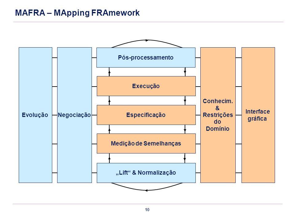 10 Interface gráfica Conhecim. & Restrições do Domínio Conhecim. & Restrições do Domínio Especificação Medição de Semelhanças Execução MAFRA – MApping