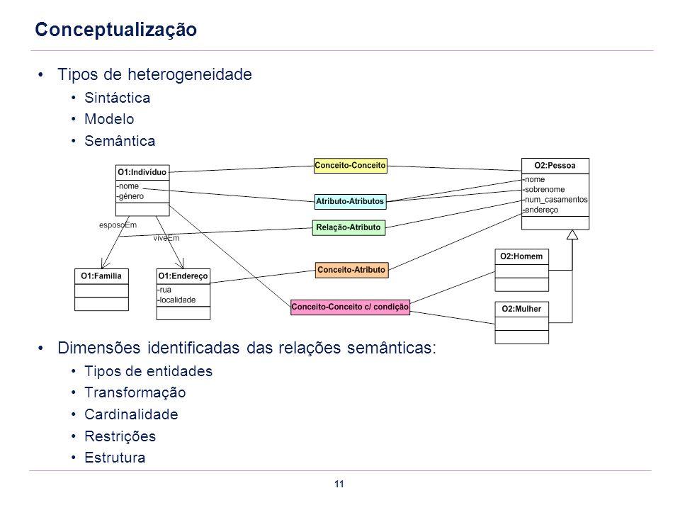 11 Conceptualização Tipos de heterogeneidade Sintáctica Modelo Semântica Dimensões identificadas das relações semânticas: Tipos de entidades Transform